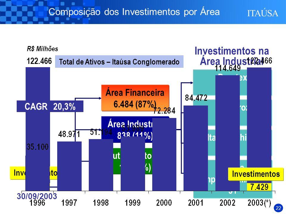 21 Evolução do Patrimônio Líquido, Lucro Líquido e Inflação Anual R$ Milhões 15 9 8 2 20 10 10 25 7 Inflação Anual (%) – IGP-M Expansão Consistente De 1995 a Set/2003 (Controladora): Dividendos pagos: R$ 2,3 bilhão Aumento de Capital: R$ 0,6 bilhão PL Conglomerado PL Controladora LL Conglomerado LL Controladora