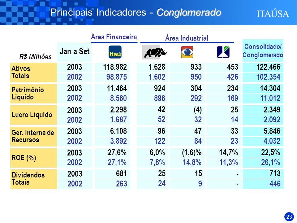 22 Duratex 439 Elekeiroz 177 Itautec Philco 171 Itaúsa Empreendimentos 51 Investimentos na Área Industrial Composição dos Investimentos por Área Total de Ativos – Itaúsa Conglomerado Área Financeira 6.484 (87%) Área Industrial 838 (11%) Outros Setores 107 (2%) R$ Milhões 30/09/2003 7.429 122.466 Investimentos CAGR20,3%
