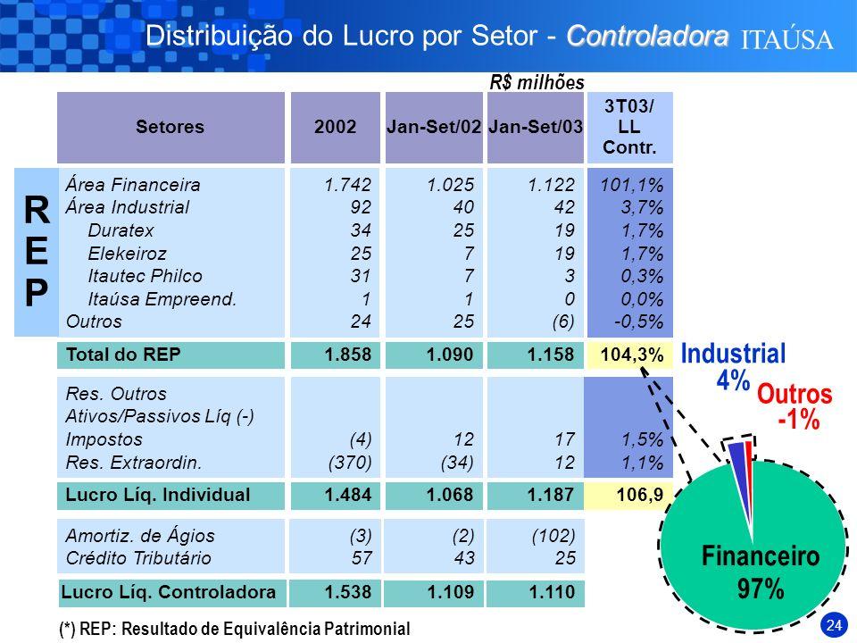 23 Conglomerado Principais Indicadores - Conglomerado Área Financeira Área Industrial Consolidado/ Conglomerado R$ Milhões Ativos Totais 453 1.628 933122.466118.982 426 1.602 950102.35498.875 2003 2002 Patrimônio Líquido 234 924 30414.30411.464 169 896 29211.0128.560 2003 2002 Lucro Líquido 25 42 (4)2.3492.298 14 52 322.0921.687 2003 2002 ROE (%) 14,7% 6,0% (1,6)%22,5%27,6% 11,3% 7,8% 14,8%26,1%27,1% 2003 2002 Ger.