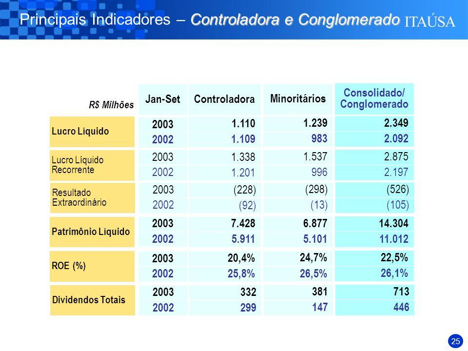 24 REPREP R$ milhões Setores Área Financeira Área Industrial Duratex Elekeiroz Itautec Philco Itaúsa Empreend.