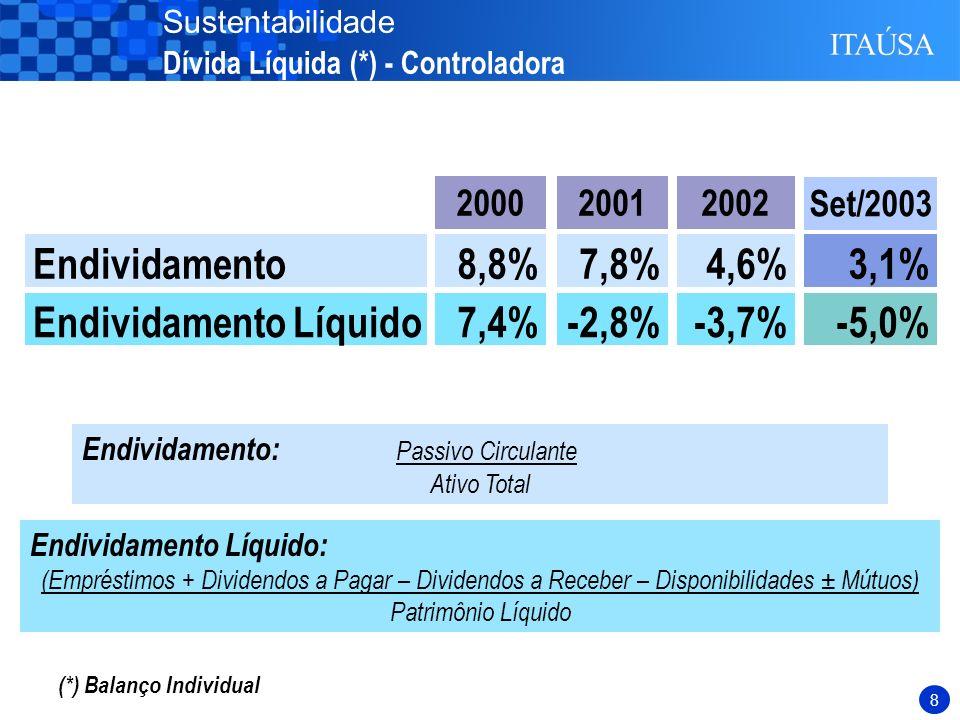 7 (*) Balanço Individual Liquidez Geral: ( Ativo Circulante + Realizável a Longo Prazo) (Passivo Circulante + Exigível a Longo Prazo) Liquidez Geral1,35 2001 1,99 2002 0,60 2000 2,77 Set/2003 Sustentabilidade Alto Índice de Liquidez (*) – Controladora