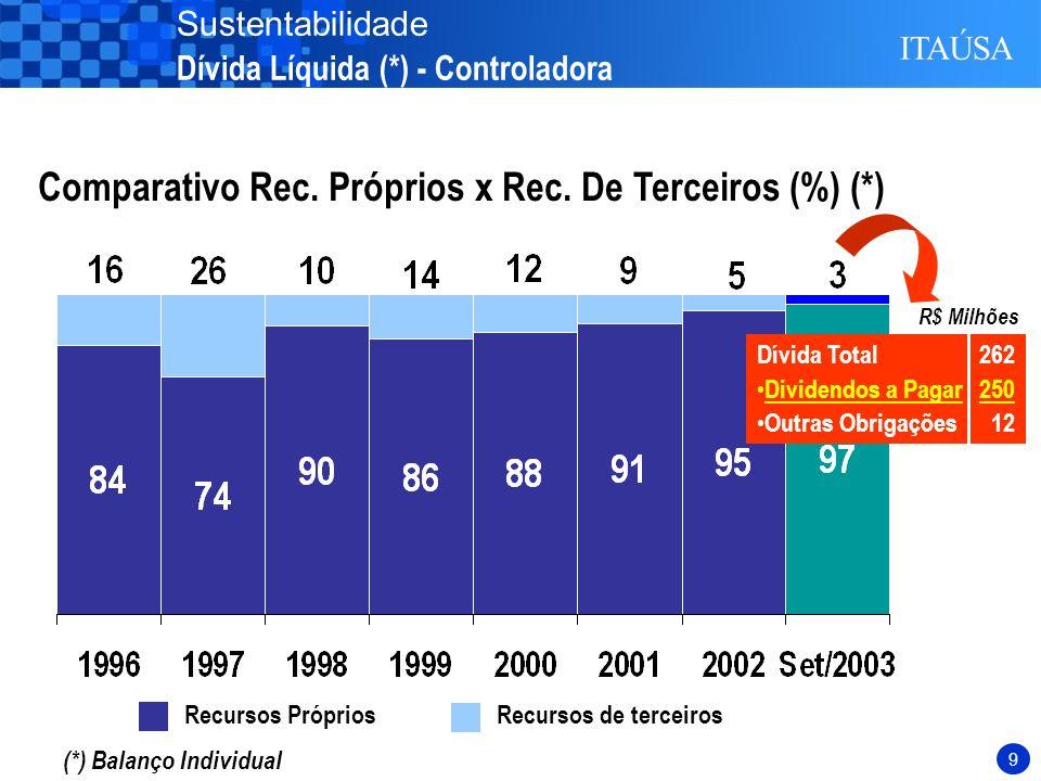 8 (*) Balanço Individual Endividamento: Passivo Circulante Ativo Total Endividamento7,8% Endividamento Líquido-2,8% 2001 Endividamento Líquido: (Empréstimos + Dividendos a Pagar – Dividendos a Receber – Disponibilidades ± Mútuos) Patrimônio Líquido 4,6% -3,7% 2002 8,8% 7,4% 2000 3,1% -5,0% Set/2003 Sustentabilidade Dívida Líquida (*) - Controladora