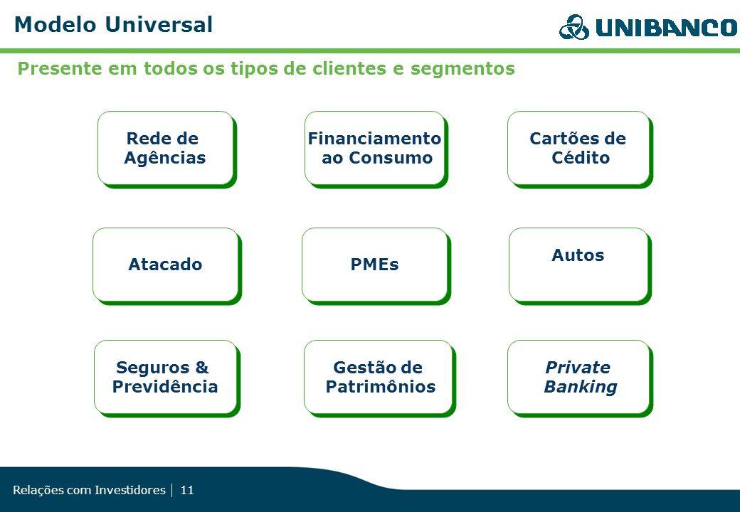 Relações com Investidores 11 Seguros & Previdência Seguros & Previdência Atacado Rede de Agências Rede de Agências Financiamento ao Consumo Financiame