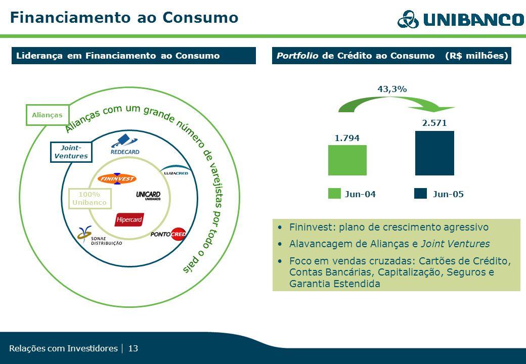 Relações com Investidores 13 Fininvest: plano de crescimento agressivo Alavancagem de Alianças e Joint Ventures Foco em vendas cruzadas: Cartões de Cr