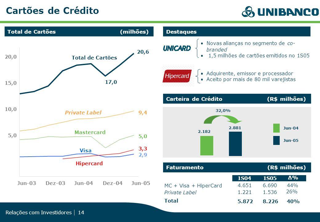 Relações com Investidores 14 Carteira de Crédito (R$ milhões) Cartões de Crédito 5,0 10,0 15,0 20,0 Jun-03Dez-03Jun-04Dez-04 Jun-05 Visa Mastercard Pr