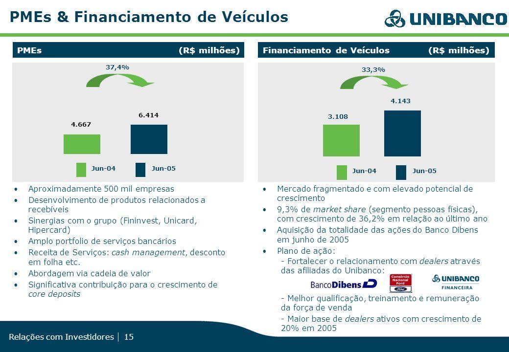 Relações com Investidores 15 PMEs (R$ milhões)Financiamento de Veículos (R$ milhões) PMEs & Financiamento de Veículos Aproximadamente 500 mil empresas