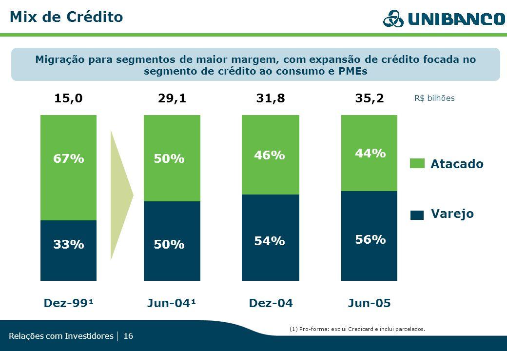 Relações com Investidores 16 29,1 Jun-04¹ 31,8 Dez-04 35,2 Jun-05 15,0 Dez-99¹ R$ bilhões Atacado Varejo Mix de Crédito 50% 54% 56% 50% 46% 44% 33% 67