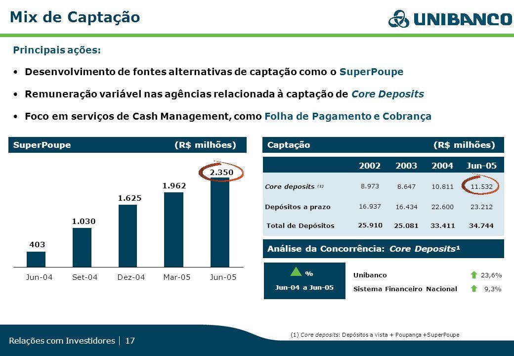Relações com Investidores 17 Mix de Captação Principais ações: Desenvolvimento de fontes alternativas de captação como o SuperPoupe Remuneração variáv