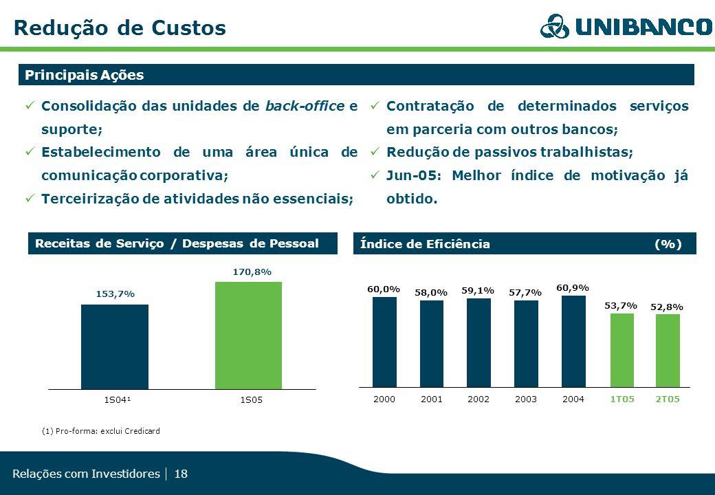 Relações com Investidores 18 Redução de Custos Principais Ações Consolidação das unidades de back-office e suporte; Estabelecimento de uma área única