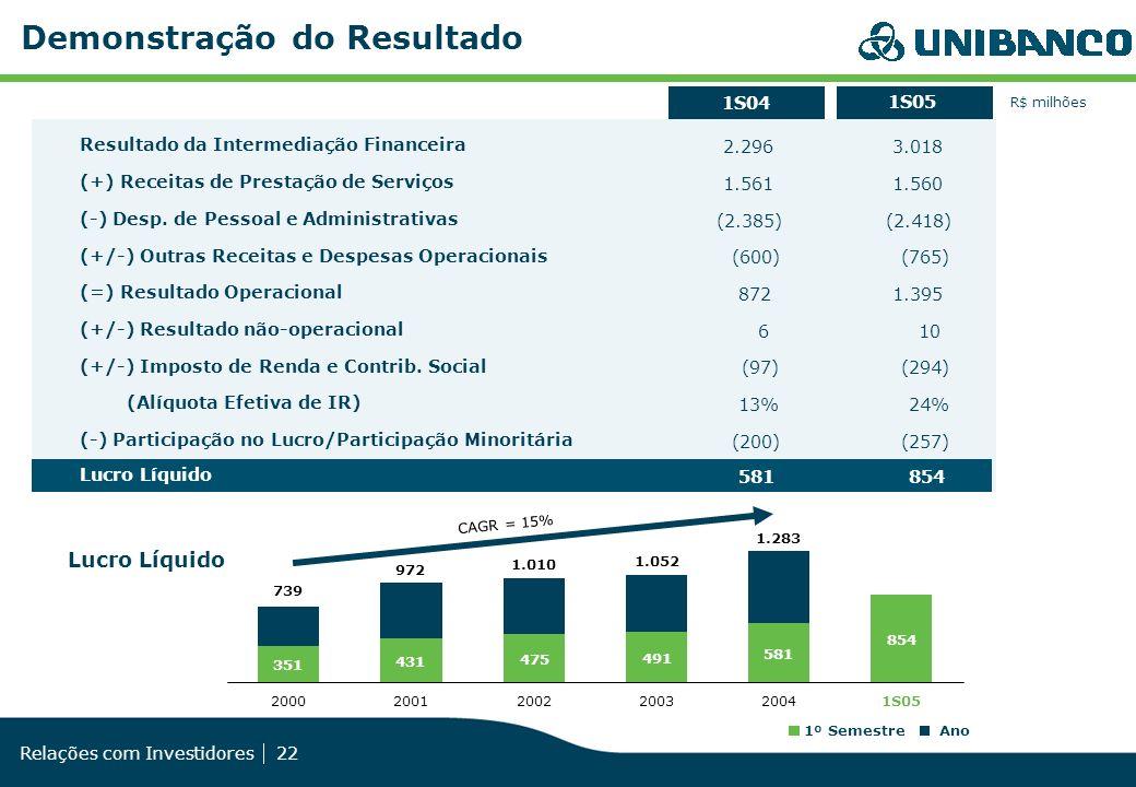 Relações com Investidores 22 Demonstração do Resultado Lucro Líquido CAGR = 15% R$ milhões Resultado da Intermediação Financeira (+) Receitas de Prest
