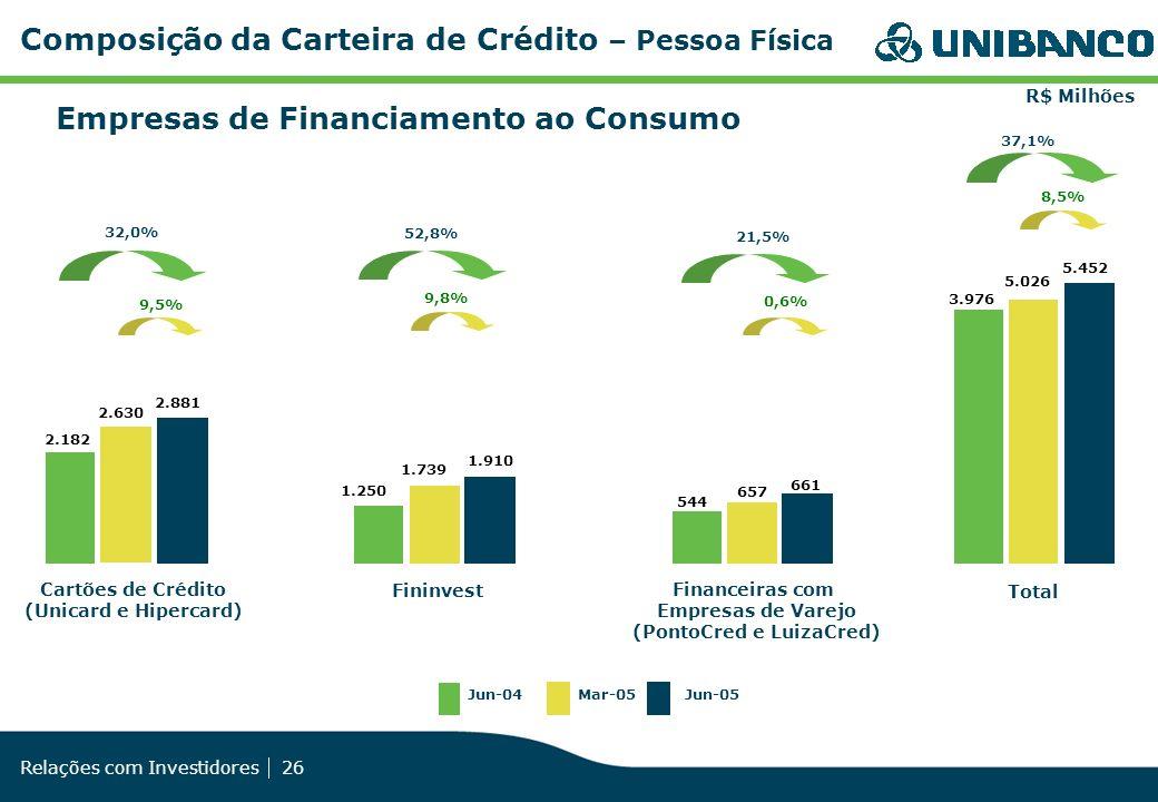 Relações com Investidores 26 Composição da Carteira de Crédito – Pessoa Física Empresas de Financiamento ao Consumo 37,1% R$ Milhões Jun-04Mar-05Jun-0