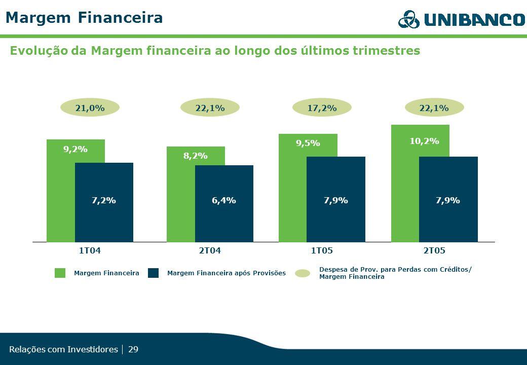 Relações com Investidores 29 Margem FinanceiraMargem Financeira após Provisões Despesa de Prov. para Perdas com Créditos/ Margem Financeira 2T04 22,1%
