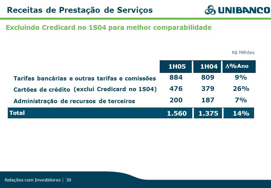 Relações com Investidores 30 Receitas de Prestação de Serviços 1H051H04 % Ano 8848099% 47637926% 2001877% Total 1.5601.37514% Excluindo Credicard no 1