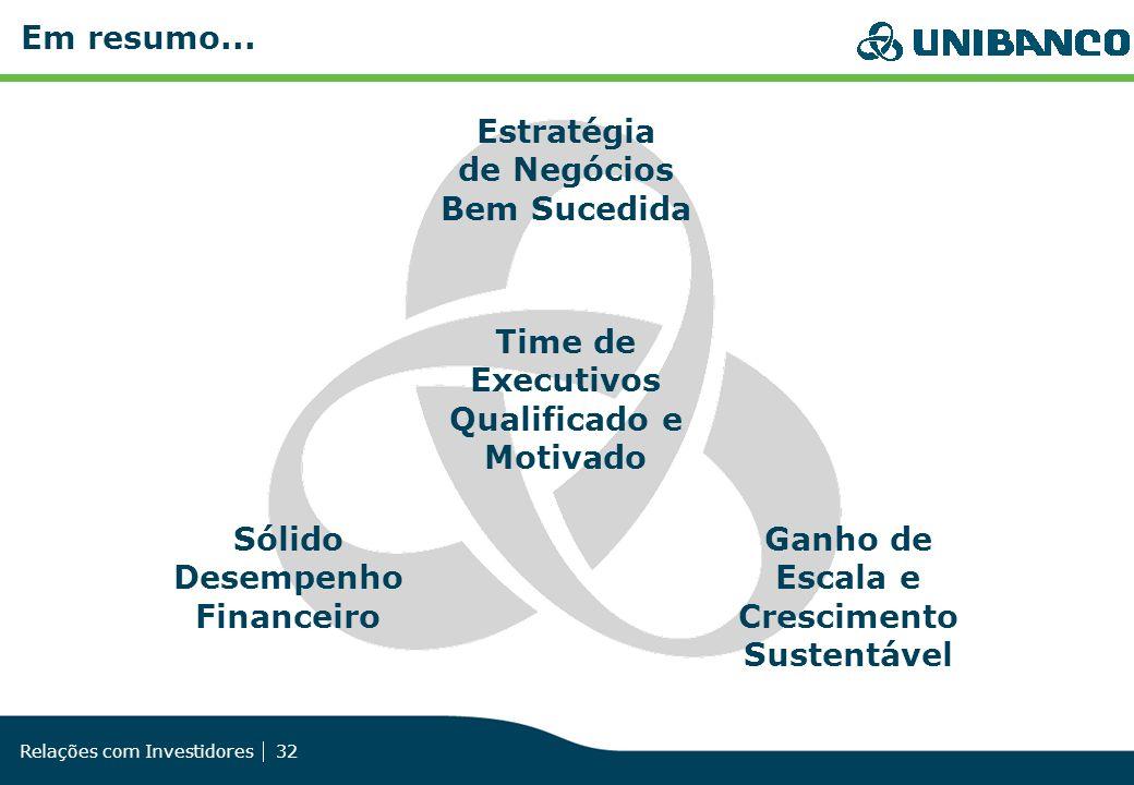 Relações com Investidores 32 Sólido Desempenho Financeiro Time de Executivos Qualificado e Motivado Ganho de Escala e Crescimento Sustentável Em resum