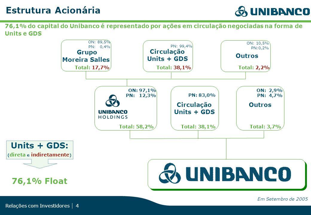 Relações com Investidores 4 ON: 89,5% PN: 0,4% ON: 10,5% PN:0,2% Circulação Units + GDS PN: 83,0% Outros Total: 3,7%Total: 38,1%Total: 58,2% ON: 2,9%