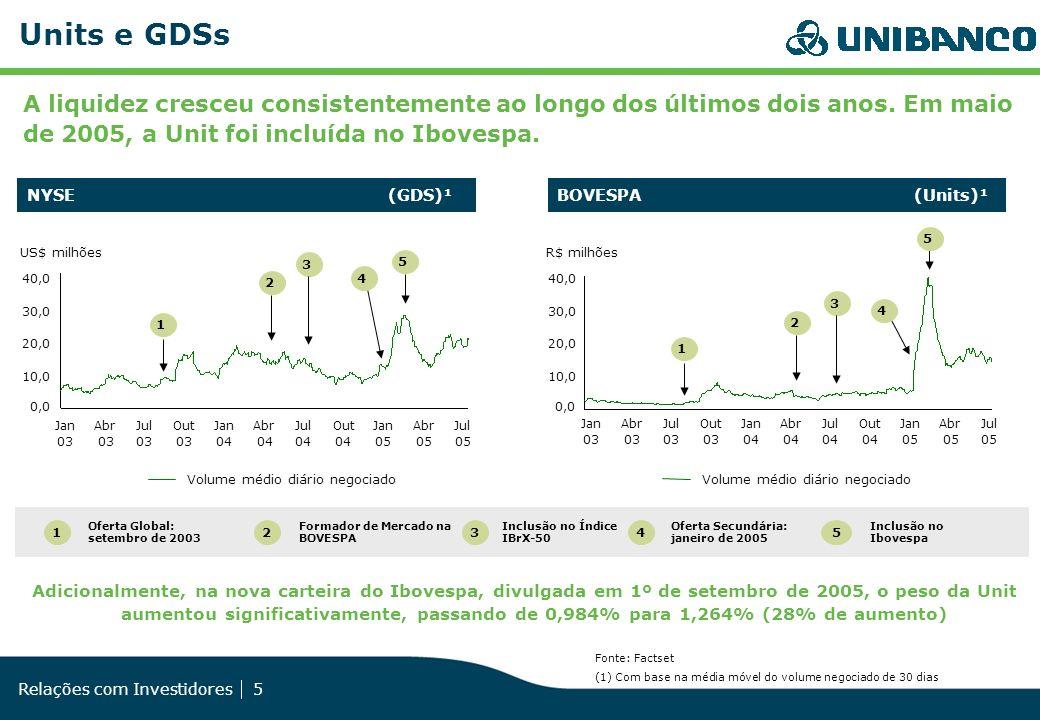 Relações com Investidores 5 BOVESPA (Units)¹NYSE (GDS)¹ Units e GDSs Fonte: Factset (1) Com base na média móvel do volume negociado de 30 dias Oferta