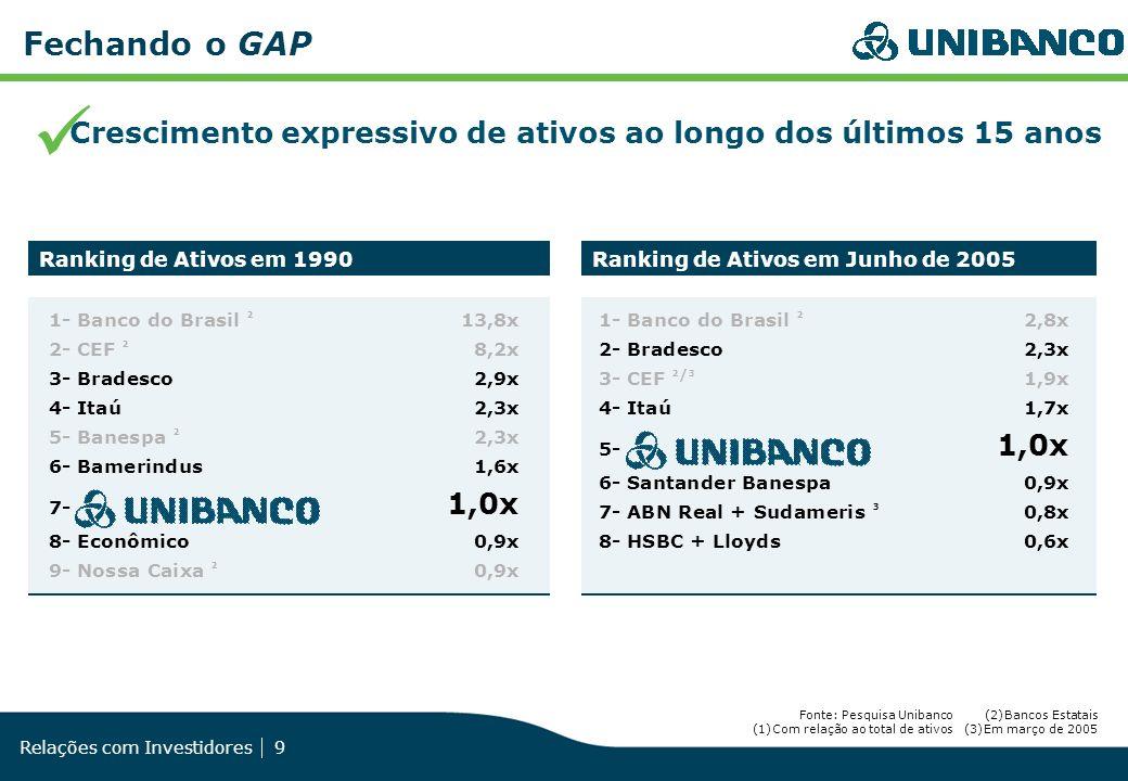 Relações com Investidores 9 Fechando o GAP Crescimento expressivo de ativos ao longo dos últimos 15 anos 1- Banco do Brasil ² 13,8x 2- CEF ² 8,2x 3- B