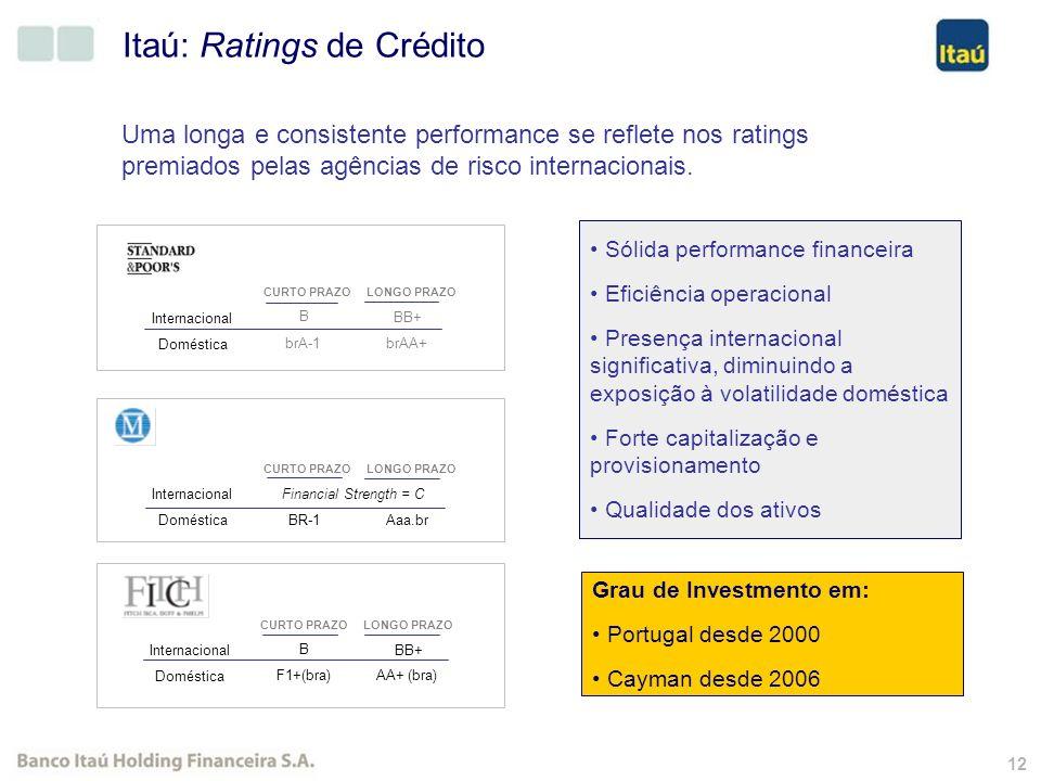 11 Presença Internacional Ações negociads nas Bolsas de Valores de São Paulo, Nova Iorque e Buenos Aires. Membro do Dow Jones Sustainability Indexes 0