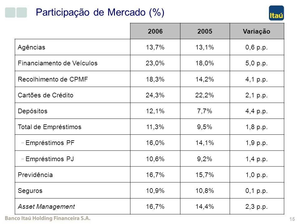 14 Número de agências abertas desde 2002 e previsão para 2007. Crescimento de 18% de 2002 a 2007 Estratégia de Segmento