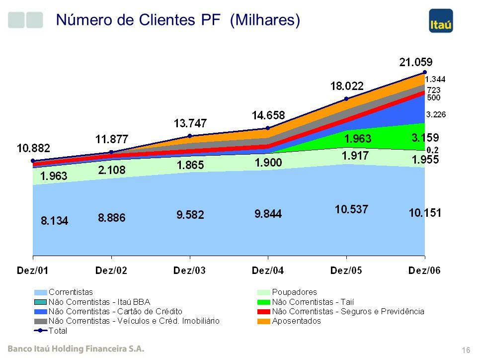 15 Participação de Mercado (%) 20062005Variação Agências13,7%13,1%0,6 p.p. Financiamento de Veículos23,0%18,0%5,0 p.p. Recolhimento de CPMF18,3%14,2%4