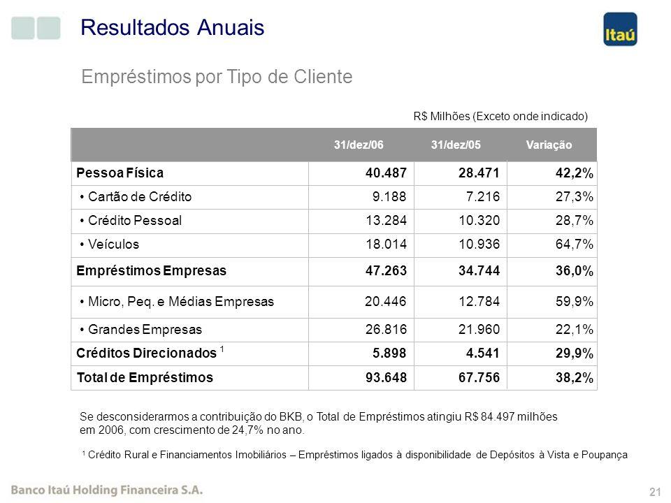 20 Itaú Holding Pro Forma R$ Milhões (Exceto onde indicado) Resultados Anuais ROE Recorrente anualizado (%) Patrimônio Líquido Médio Lucro Líquido Rec