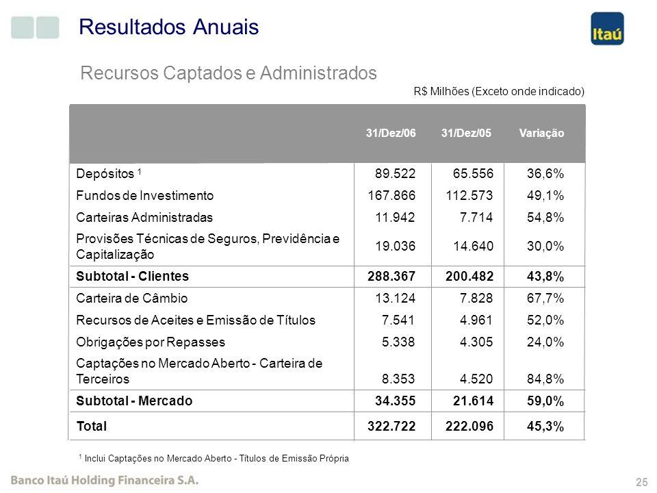 24 Índices de Inadimplência (NPL) por Segmento 31/Dez/0630/Set/ 0630/Jun/06 NPLCarteiraÍndice NPL Itaubanco 2.614 35.9857,3%7,5%6,7% Banking2.355 31.0