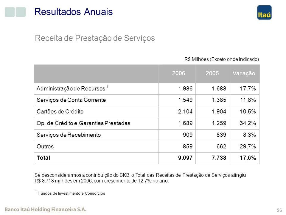 25 Recursos Captados e Administrados 1 Inclui Captações no Mercado Aberto - Títulos de Emissão Própria 45,3% 222.096 322.722Total 59,0% 21.614 34.355S