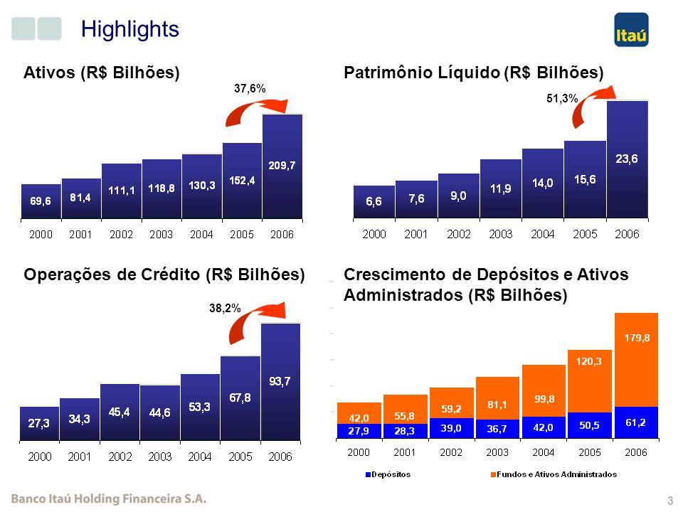 13 Inclui: Banco Itaú, Banco Itaú BBA e Taií Caixas Eletrônicos Região Norte Agências + PABs2,0% 1,6% PIB5,3% Caixas Eletrônicos Região Centro Oeste Agências + PABs8,3% 5,5% PIB7,5% Caixas Eletrônicos Região Sul Agências + PABs20,8% 14,9% PIB18,2% Caixas Eletrônicos Região Sudeste Agências + PABs64,2% 73,1% PIB54,9% Caixas Eletrônicos Região Nordeste Agências + PABs4,7% 4,9% PIB14,1% Data : Itaú: Dez/2006 PIB: Dez/2004 Presença no Brasil