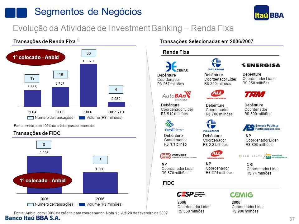 36 Volume (R$ milhões)Número de transações Transações de Renda Variável 1 Transações em 2006/2007 IPOs Follow-ons Global Coordinator e Joint Bookrunne