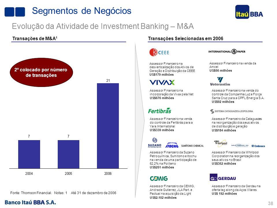 37 Transações de Renda Fixa 1 Transações Selecionadas em 2006/2007 Renda Fixa FIDC Debênture Coordenador Líder R$ 510 milhões Debênture Coordenador R$