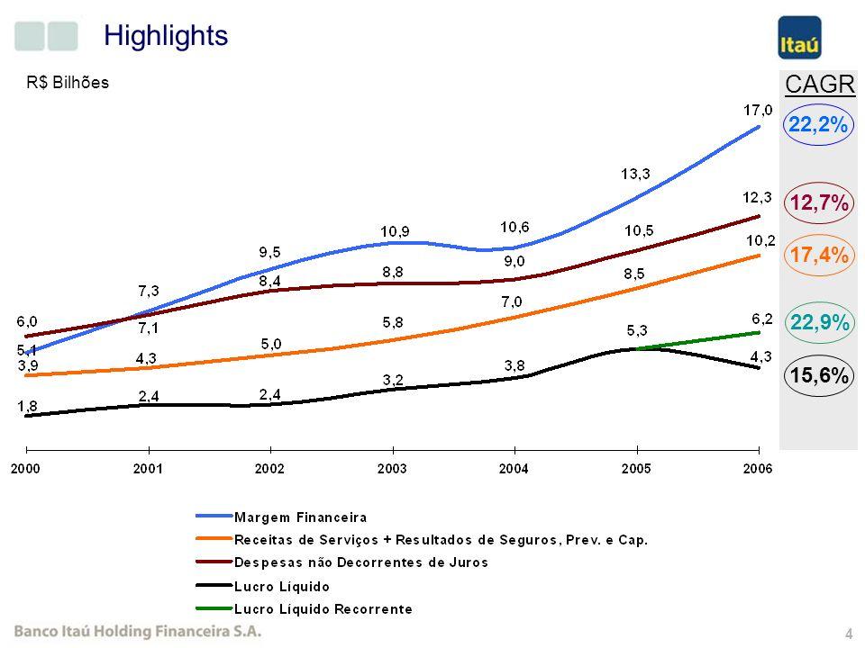 3 Highlights Ativos (R$ Bilhões) Operações de Crédito (R$ Bilhões) Patrimônio Líquido (R$ Bilhões) Crescimento de Depósitos e Ativos Administrados (R$