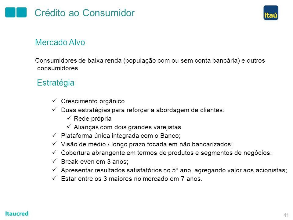 40 Estrutura Itaucred Cartão de Crédito Seguro Parcerias com grandes varejistas Lojas Próprias Private Label Empréstimo ao Consumidor Cartão de Crédit