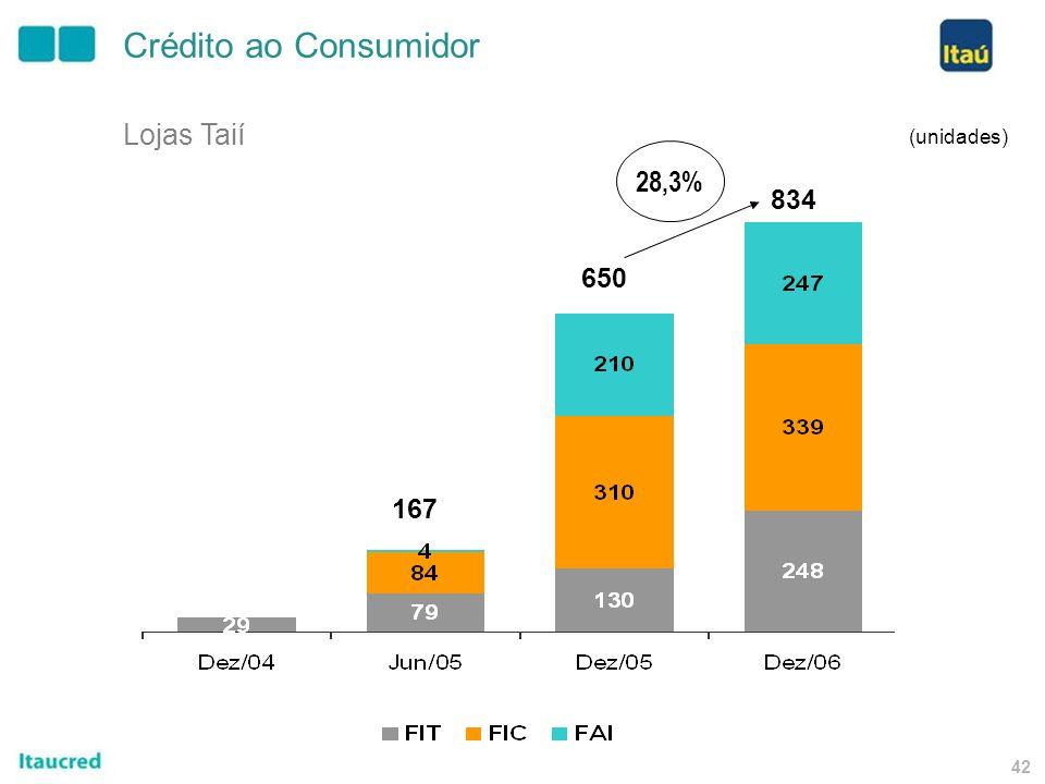 41 Mercado Alvo Consumidores de baixa renda (população com ou sem conta bancária) e outros consumidores Estratégia Crescimento orgânico Duas estratégi