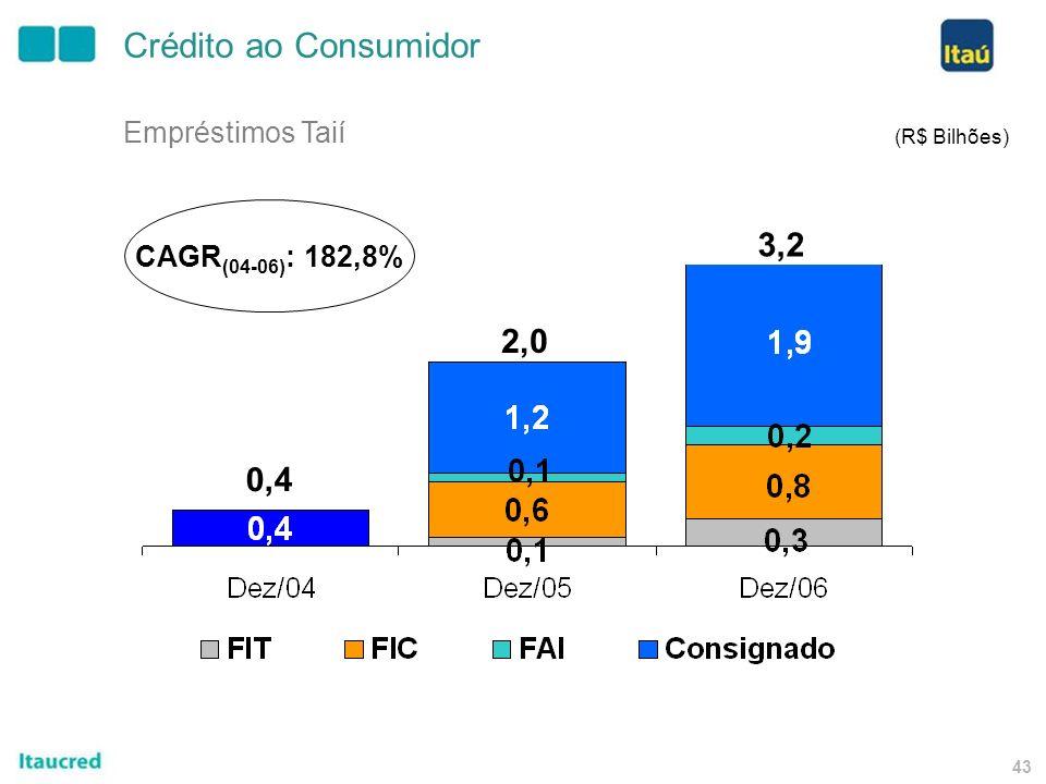 42 Lojas Taií 167 650 834 Crédito ao Consumidor (unidades) 28,3%