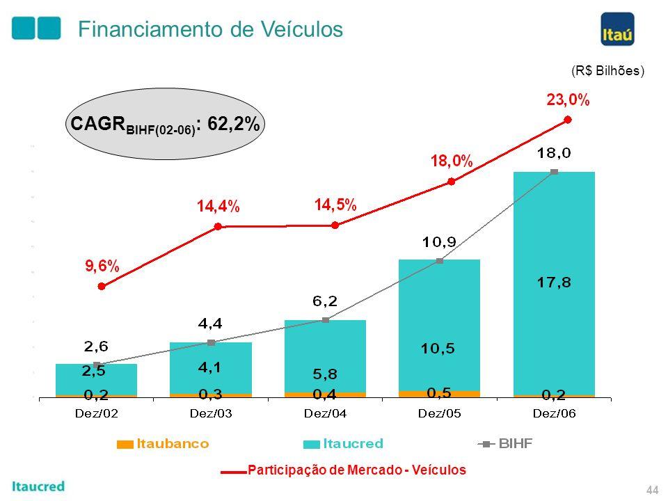 43 (R$ Bilhões) Crédito ao Consumidor Empréstimos Taií CAGR (04-06) : 182,8% 3,2 2,0 0,4