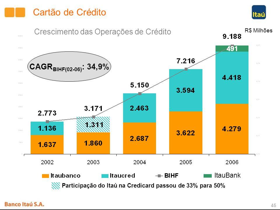 44 (R$ Bilhões) Participação de Mercado - Veículos Financiamento de Veículos CAGR BIHF(02-06) : 62,2%
