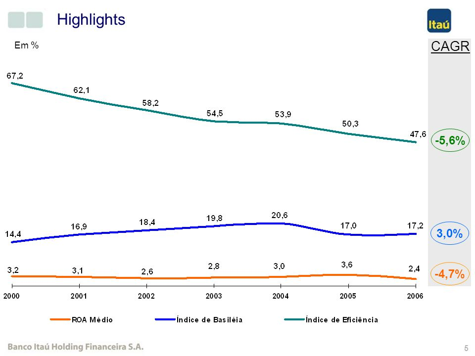 45 R$ Milhões Crescimento das Operações de Crédito Participação do Itaú na Credicard passou de 33% para 50% Cartão de Crédito 491 ItauBank CAGR BIHF(02-06) : 34,9%