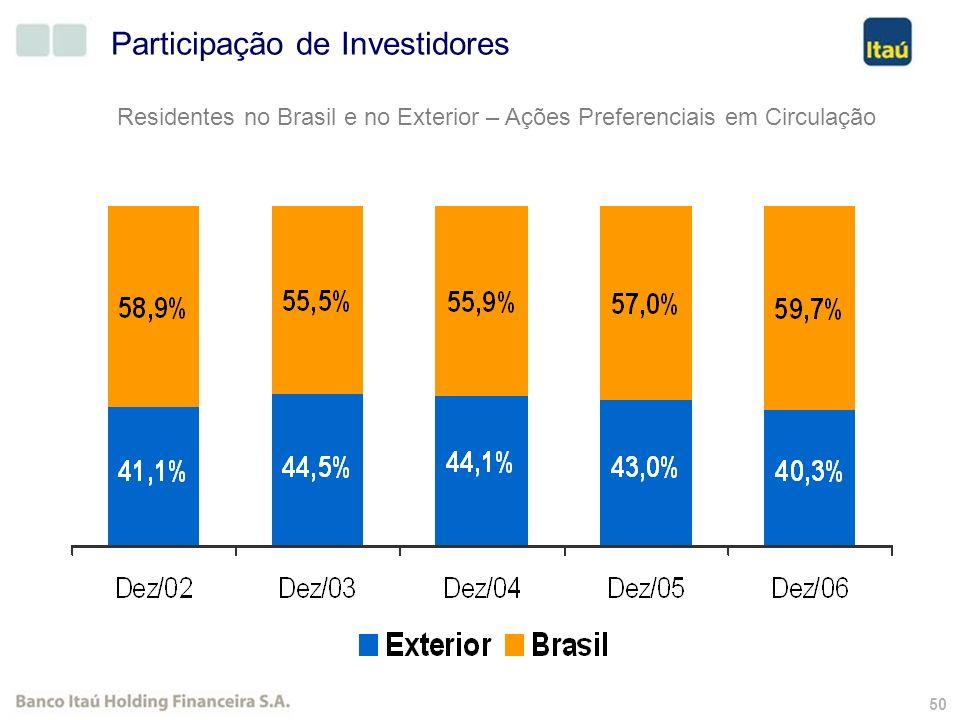 49 Quantidade de acionistas Banco Itaú Holding Financeira S.A. Grupamento Out/2004 Desdobramento Out/2005 55.327 Acionista PN Acionista ON e PN Acioni