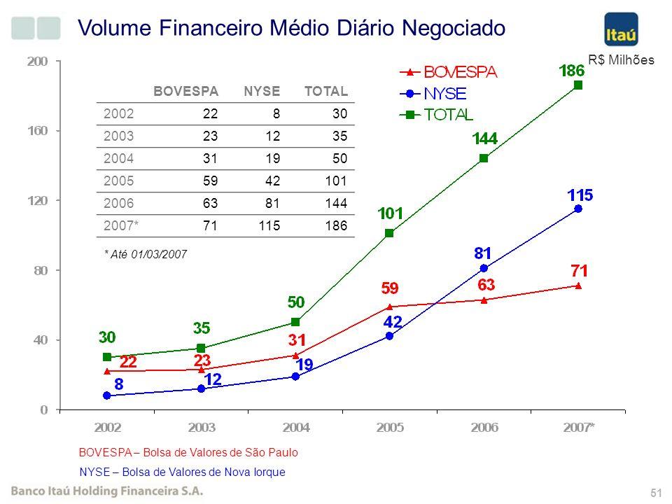 50 Residentes no Brasil e no Exterior – Ações Preferenciais em Circulação Participação de Investidores