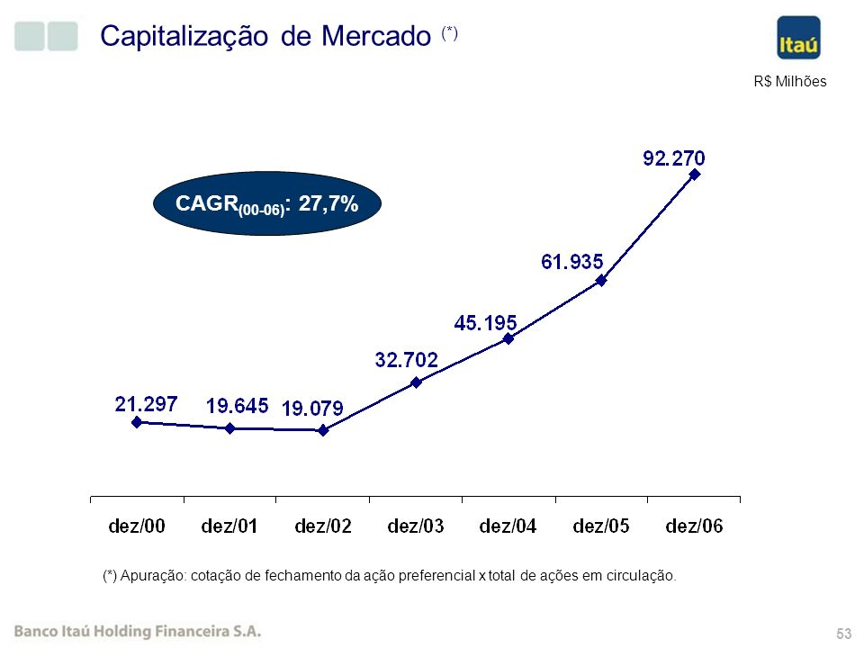 52 Distribuição de Dividendos CAGR Dividendos/JCP Unitários = 23,2% CAGR Dividendos/JCP Totais = 23,8%