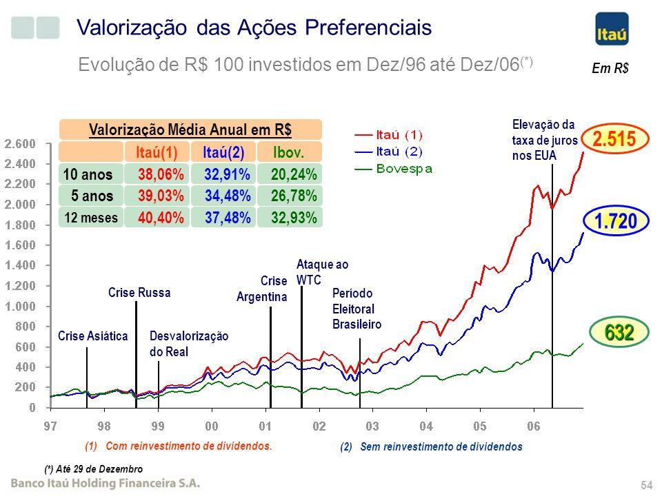 53 R$ Milhões (*) Apuração: cotação de fechamento da ação preferencial x total de ações em circulação. Capitalização de Mercado (*) CAGR (00-06) : 27,