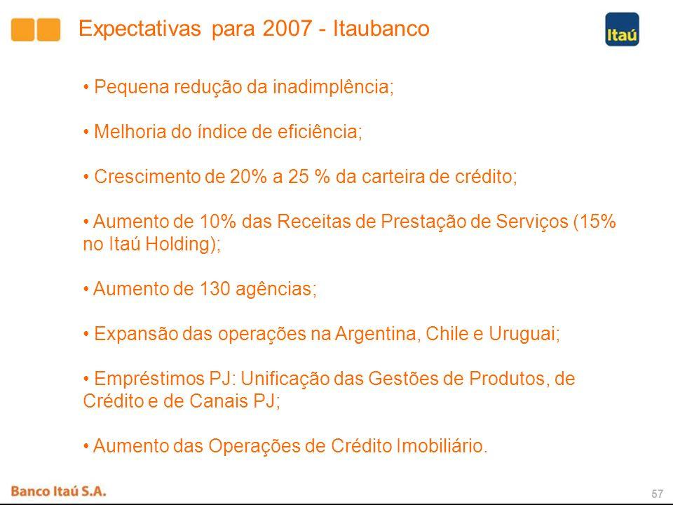 56 Perspectivas para 2007 Crescimento da Carteira de Crédito: Pessoa Física aproximadamente 30% Grandes Empresas aproximadamente 5% Pequenas e Médias