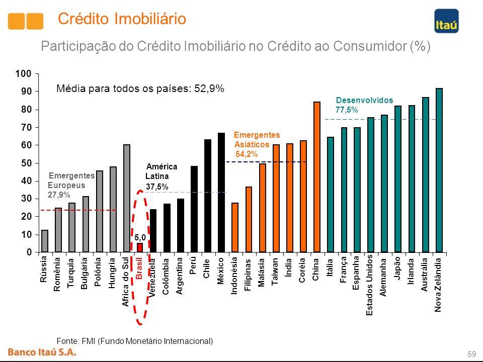 58 Brasil x Chile – Potencial do Crédito Imobiliário X 9 CHILE 2006 PIB (R$ Bilhões) 2.100209 Crédito Imobiliário / PIB 2%15% Crédito Imobiliário (R$