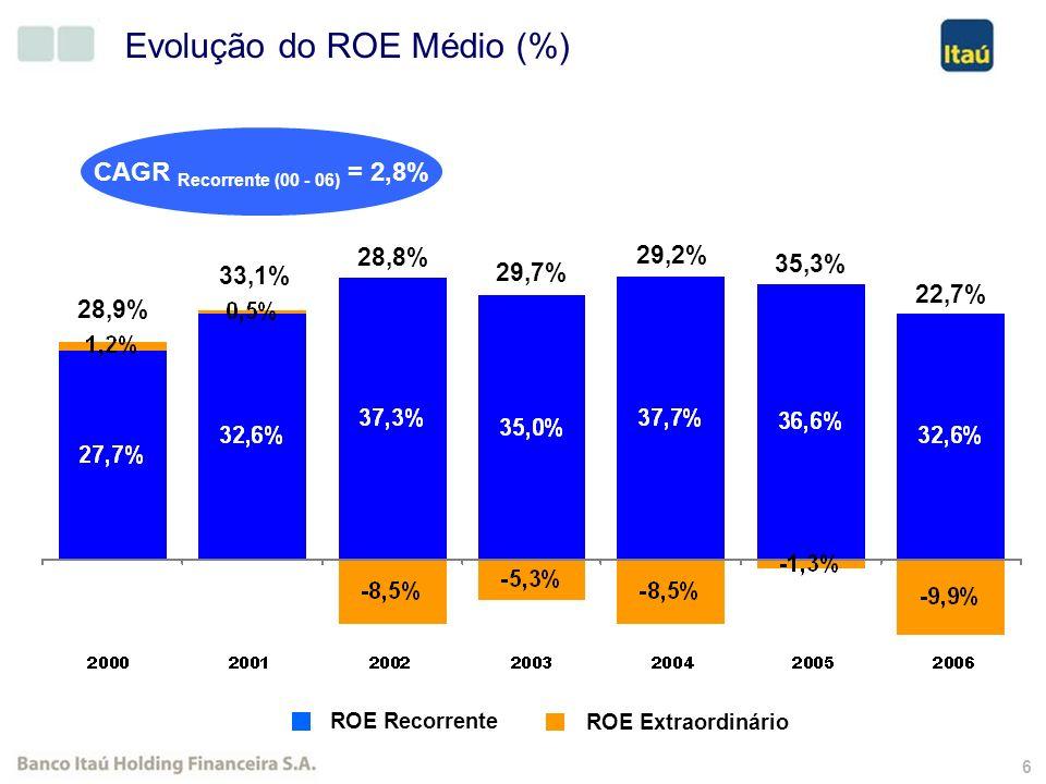 26 Receita de Prestação de Serviços R$ Milhões (Exceto onde indicado) 1 Fundos de Investimento e Consórcios Se desconsiderarmos a contribuição do BKB, o Total das Receitas de Prestação de Serviços atingiu R$ 8.718 milhões em 2006, com crescimento de 12,7% no ano.