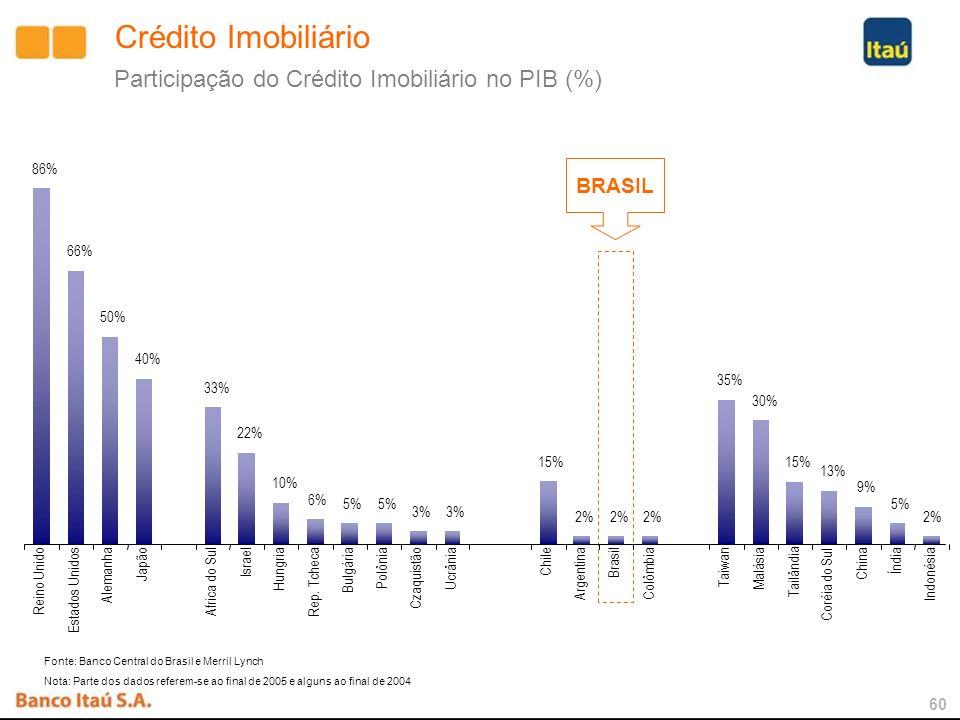 59 Crédito Imobiliário Participação do Crédito Imobiliário no Crédito ao Consumidor (%) 5,0 0 10 20 30 40 50 60 70 80 90 100 Rússia Romênia Turquia Bu