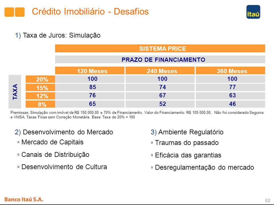 61 Potencial de Financiamento Fonte: PNAD 2005 (20 anos)