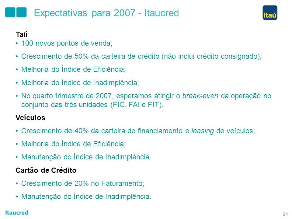 63 Expectativas para 2007 – Itaú BBA Ênfase nas atividades de Investment Banking; Continuidade do aprimoramento da administração de risco de mercado;