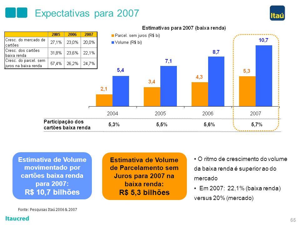 64 Taií 100 novos pontos de venda; Crescimento de 50% da carteira de crédito (não inclui crédito consignado); Melhoria do Índice de Eficiência; Melhor