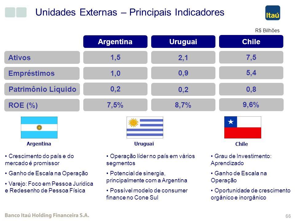 65 Expectativas para 2007 Fonte: Pesquisas Itaú 2006 & 2007 Participação dos cartões baixa renda 5,3%5,5%5,6%5,7% Estimativa de Volume movimentado por