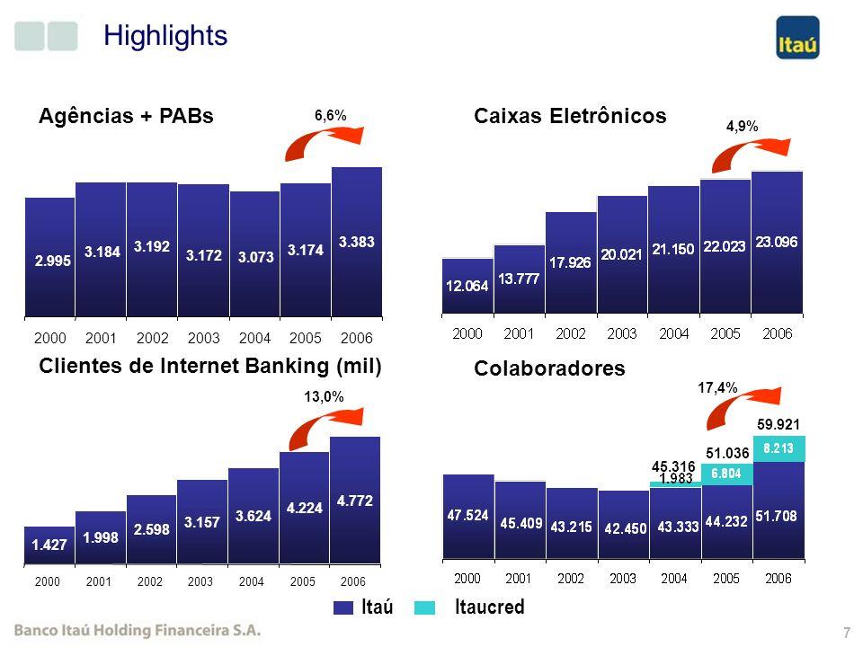 57 Expectativas para 2007 - Itaubanco Pequena redução da inadimplência; Melhoria do índice de eficiência; Crescimento de 20% a 25 % da carteira de crédito; Aumento de 10% das Receitas de Prestação de Serviços (15% no Itaú Holding); Aumento de 130 agências; Expansão das operações na Argentina, Chile e Uruguai; Empréstimos PJ: Unificação das Gestões de Produtos, de Crédito e de Canais PJ; Aumento das Operações de Crédito Imobiliário.